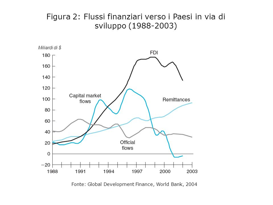 Fonte: Global Development Finance, World Bank, 2004