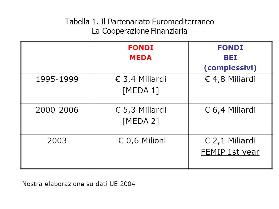 Tabella 1. Il Partenariato Euromediterraneo La Cooperazione Finanziaria