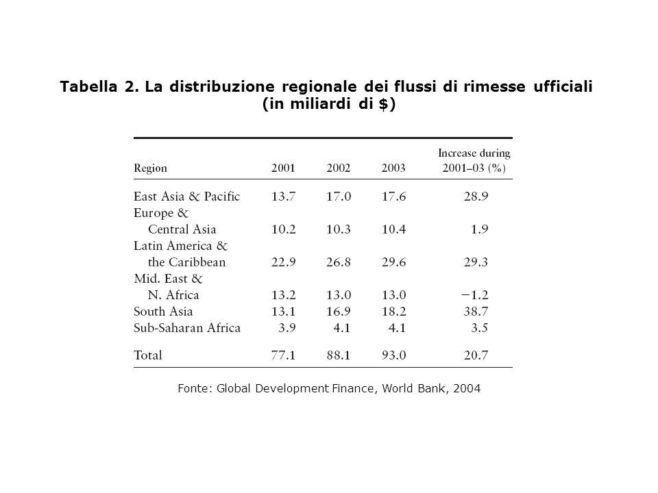 Tabella 2. La distribuzione regionale dei flussi di rimesse ufficiali
