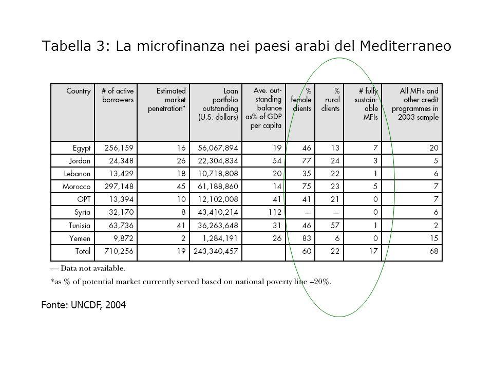 Tabella 3: La microfinanza nei paesi arabi del Mediterraneo