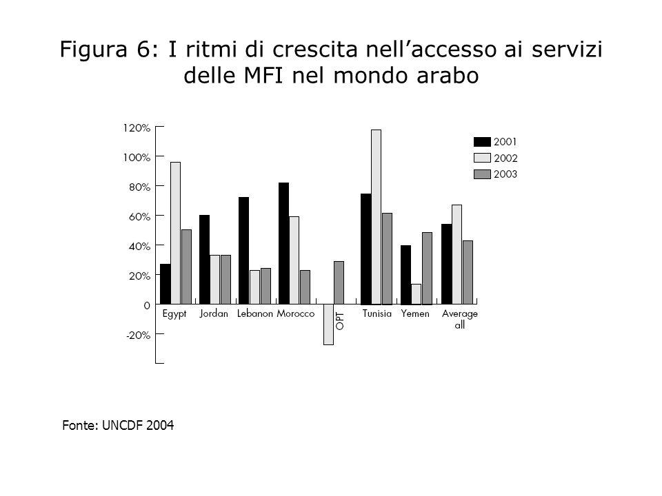 Figura 6: I ritmi di crescita nell'accesso ai servizi delle MFI nel mondo arabo