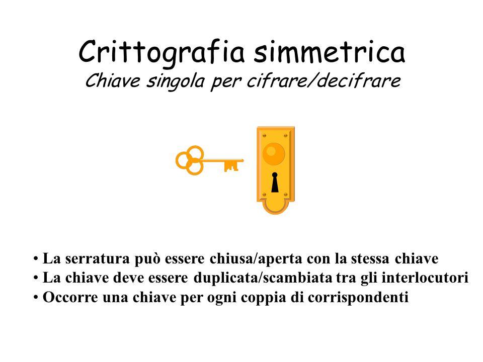 Crittografia simmetrica Chiave singola per cifrare/decifrare