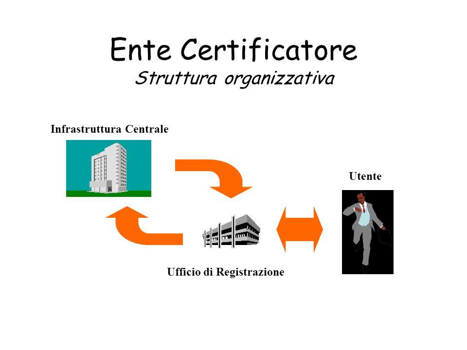 Ente Certificatore Struttura organizzativa