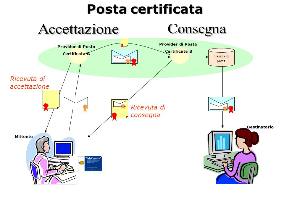 Posta certificata Accettazione Consegna Ricevuta di accettazione
