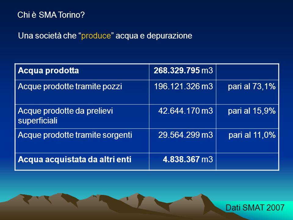 Chi è SMA Torino Una società che produce acqua e depurazione. Acqua prodotta. 268.329.795 m3. Acque prodotte tramite pozzi.