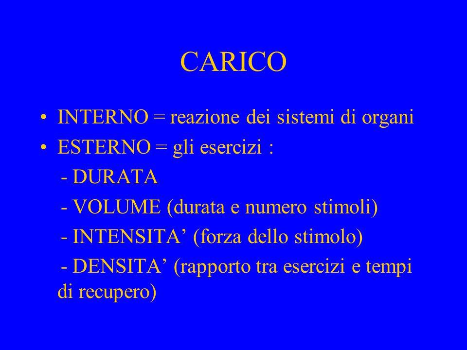 CARICO INTERNO = reazione dei sistemi di organi