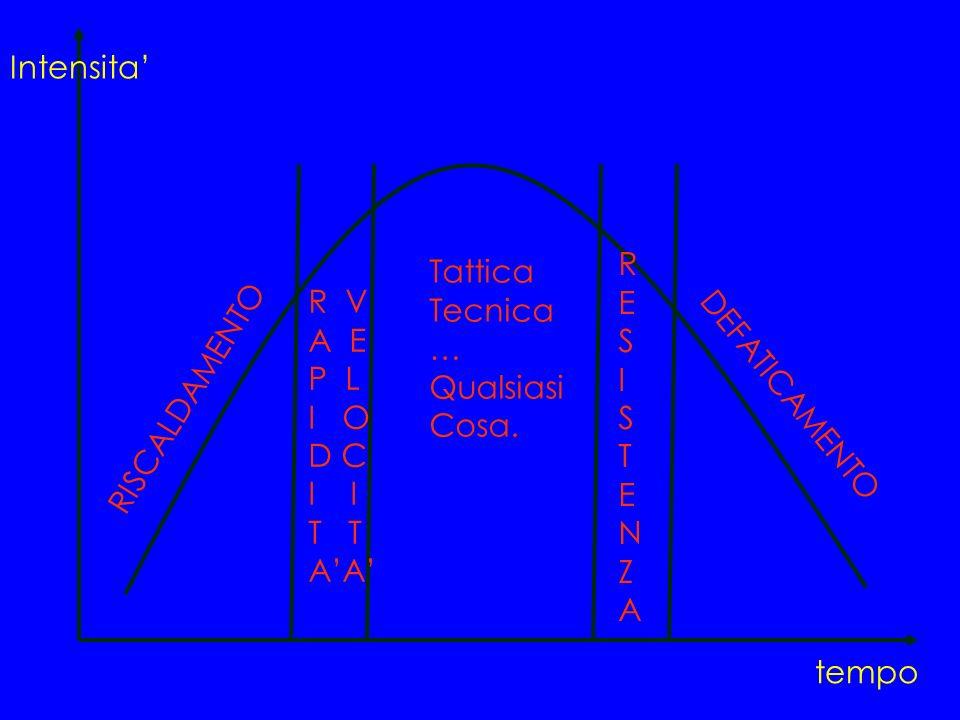 Intensita' R. E. S. I. T. N. Z. A. Tattica. Tecnica. … Qualsiasi. Cosa. R V. A E. P L.