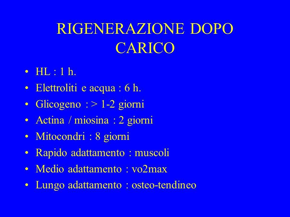 RIGENERAZIONE DOPO CARICO