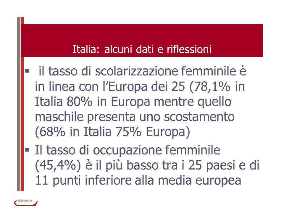 Italia: alcuni dati e riflessioni