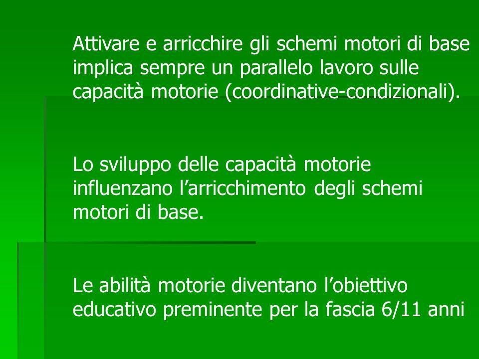 Attivare e arricchire gli schemi motori di base implica sempre un parallelo lavoro sulle capacità motorie (coordinative-condizionali).