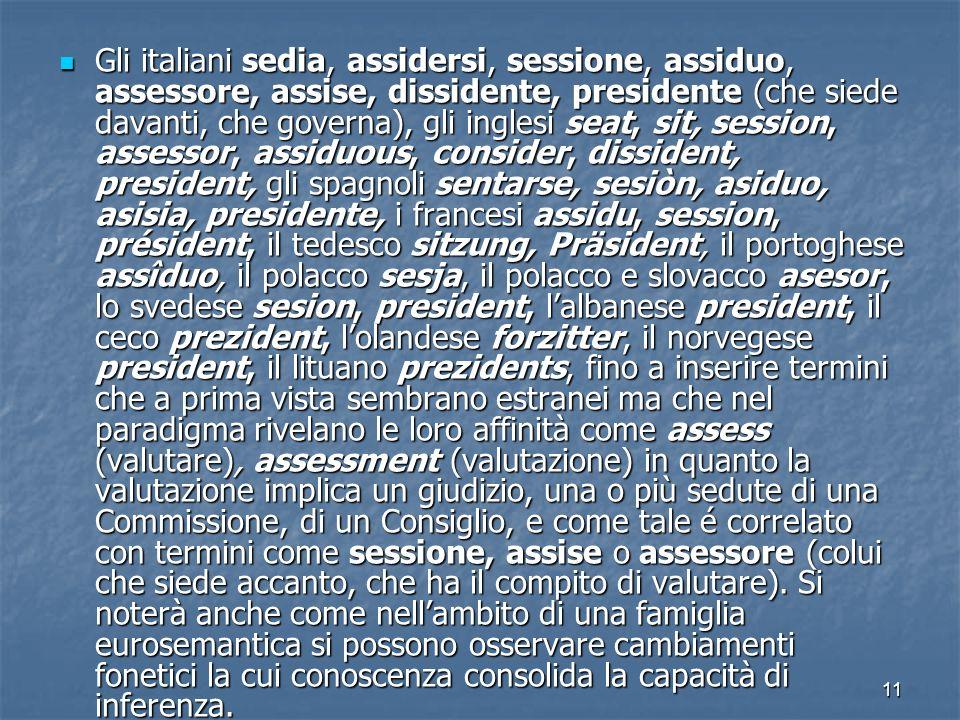 Gli italiani sedia, assidersi, sessione, assiduo, assessore, assise, dissidente, presidente (che siede davanti, che governa), gli inglesi seat, sit, session, assessor, assiduous, consider, dissident, president, gli spagnoli sentarse, sesiòn, asiduo, asisia, presidente, i francesi assidu, session, président, il tedesco sitzung, Präsident, il portoghese assîduo, il polacco sesja, il polacco e slovacco asesor, lo svedese sesion, president, l'albanese president, il ceco prezident, l'olandese forzitter, il norvegese president, il lituano prezidents, fino a inserire termini che a prima vista sembrano estranei ma che nel paradigma rivelano le loro affinità come assess (valutare), assessment (valutazione) in quanto la valutazione implica un giudizio, una o più sedute di una Commissione, di un Consiglio, e come tale é correlato con termini come sessione, assise o assessore (colui che siede accanto, che ha il compito di valutare).