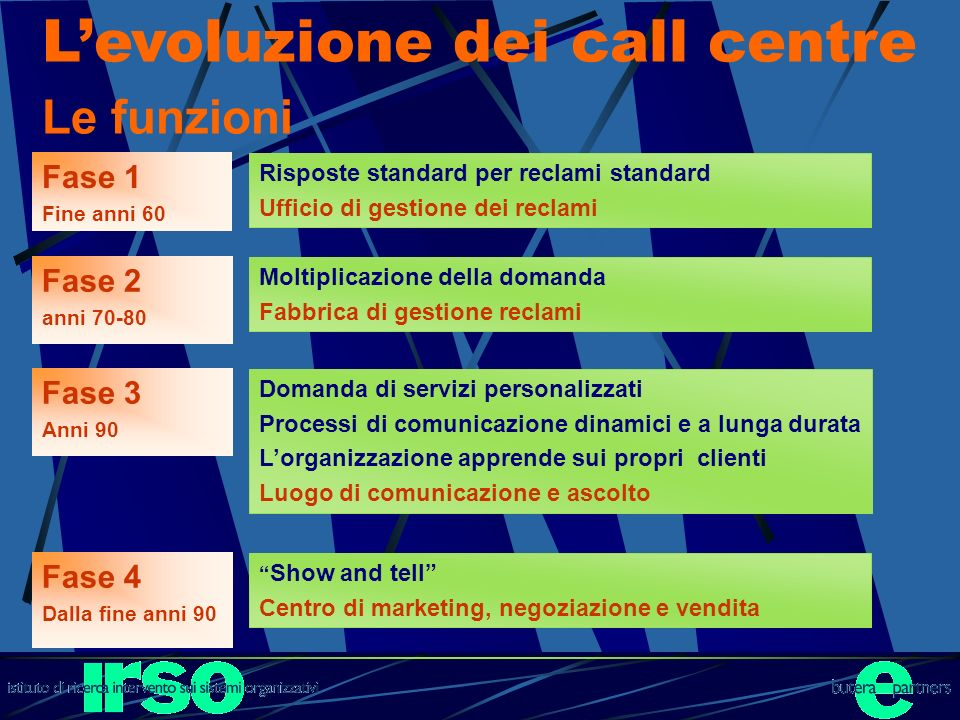 L'evoluzione dei call centre Le funzioni