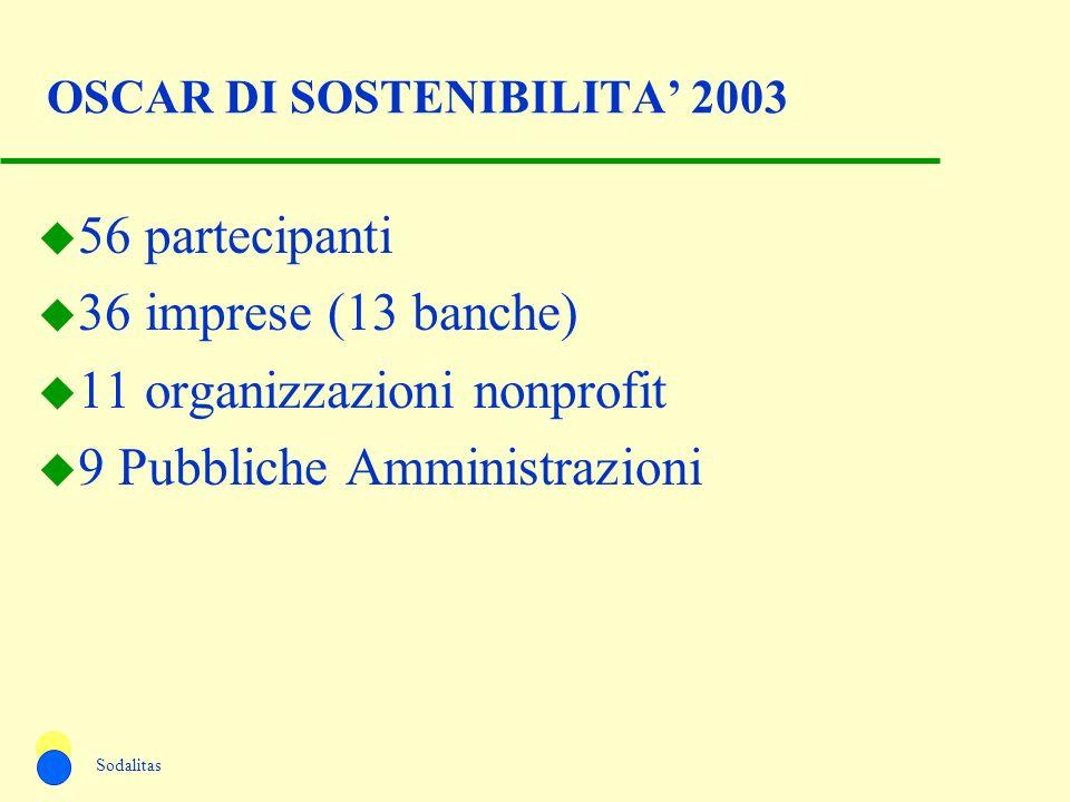 OSCAR DI SOSTENIBILITA' 2003