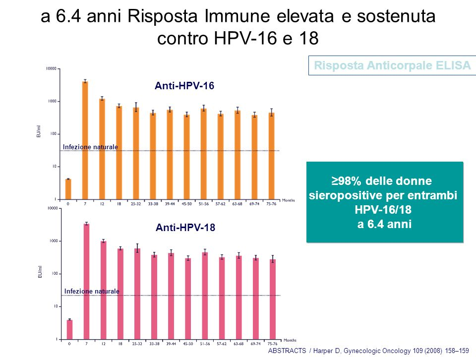 sieropositive per entrambi HPV-16/18