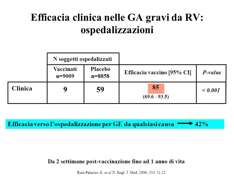 Efficacia clinica nelle GA gravi da RV: ospedalizzazioni