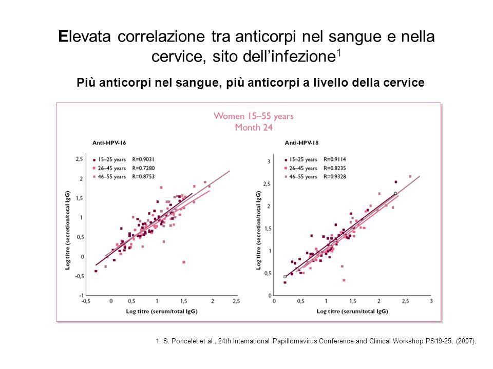 Più anticorpi nel sangue, più anticorpi a livello della cervice