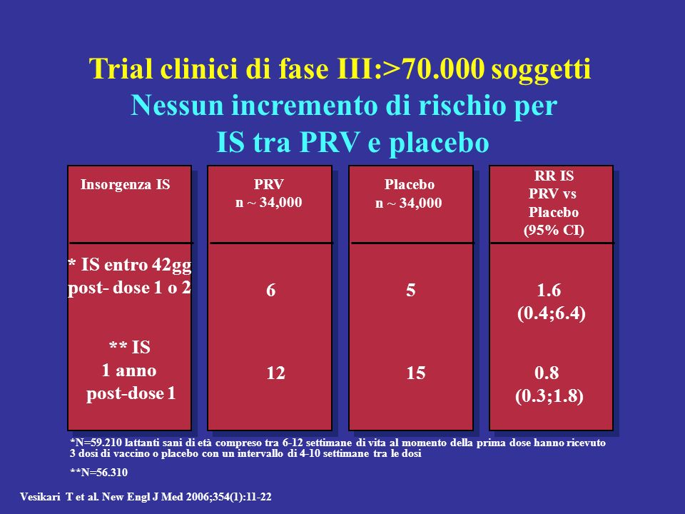 Trial clinici di fase III:>70.000 soggetti