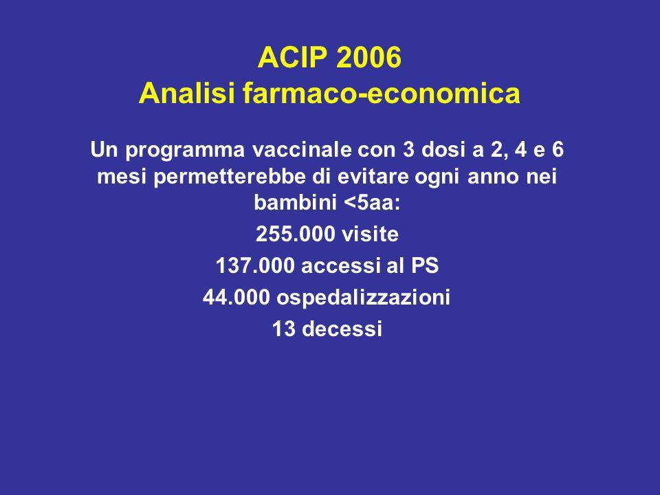 ACIP 2006 Analisi farmaco-economica