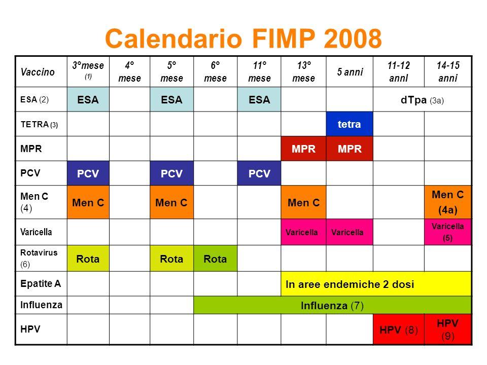 Calendario FIMP 2008 Vaccino 3°mese(1) 4° mese 5° mese 6° mese