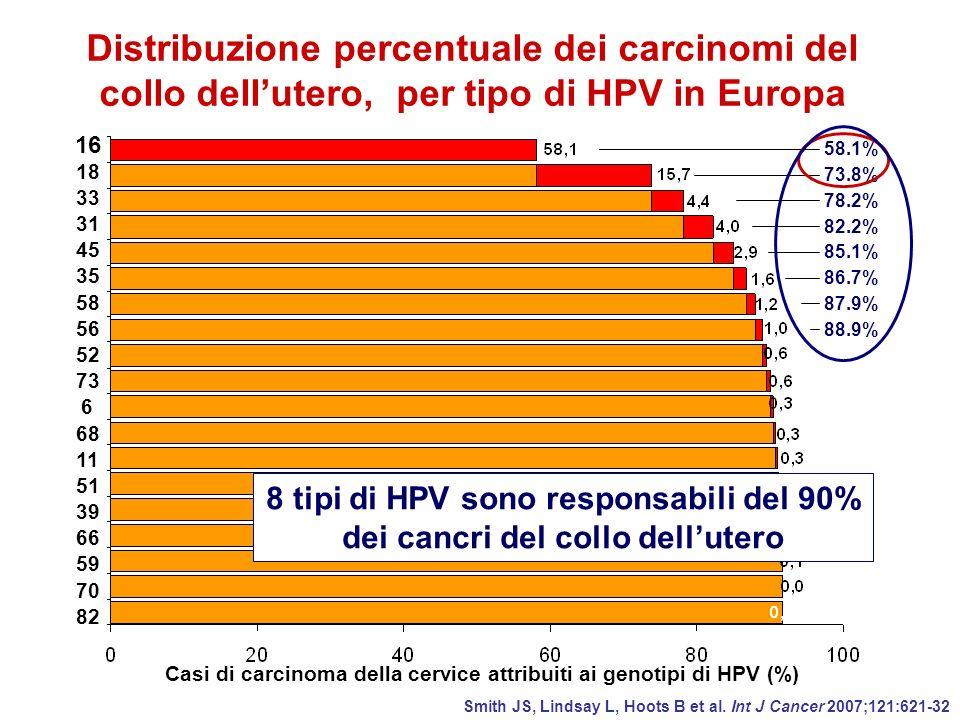 Distribuzione percentuale dei carcinomi del collo dell'utero, per tipo di HPV in Europa