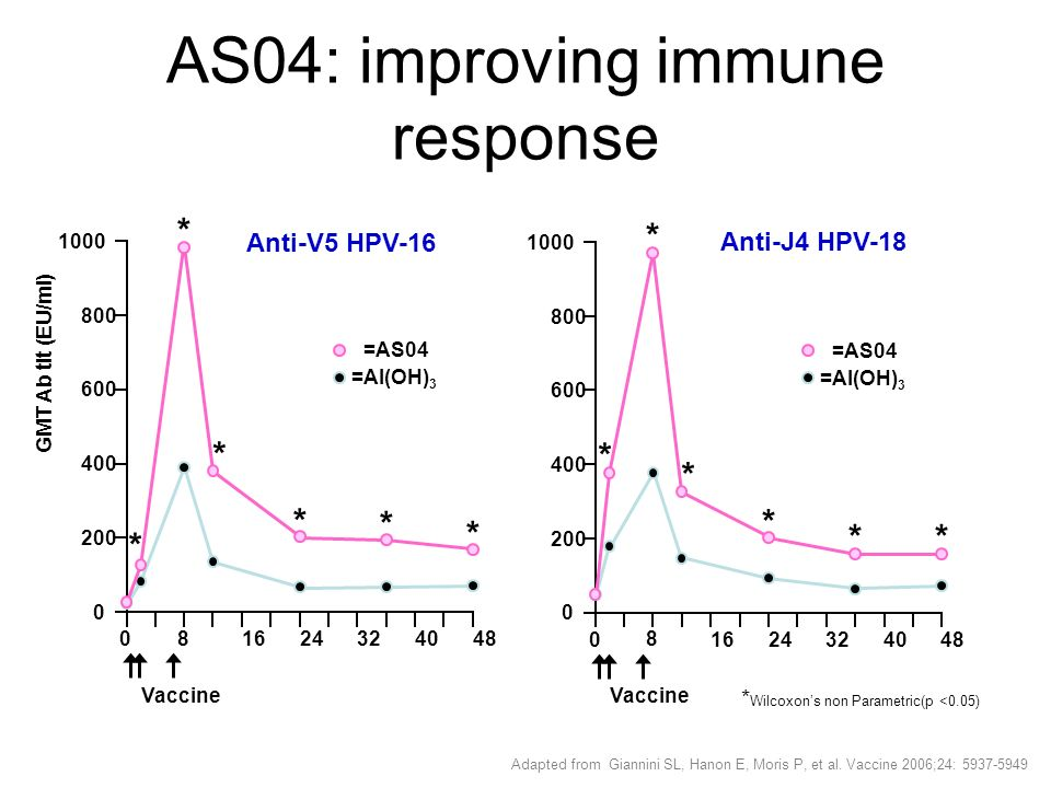 AS04: improving immune response