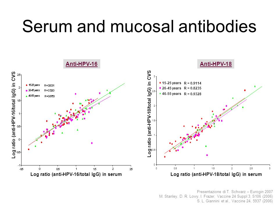 Serum and mucosal antibodies