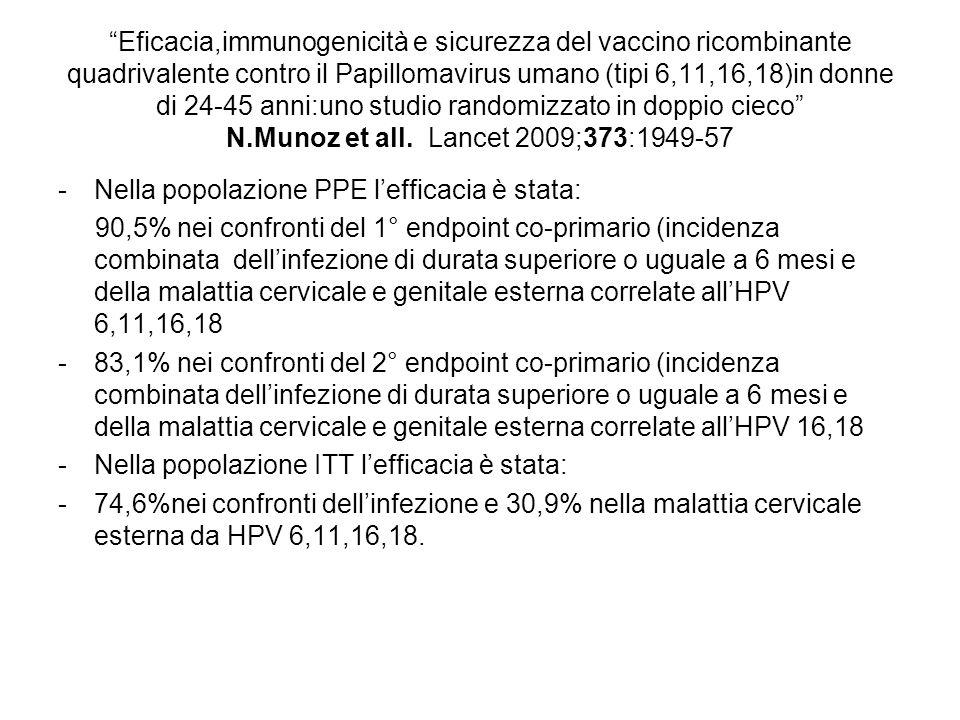 Eficacia,immunogenicità e sicurezza del vaccino ricombinante quadrivalente contro il Papillomavirus umano (tipi 6,11,16,18)in donne di 24-45 anni:uno studio randomizzato in doppio cieco N.Munoz et all. Lancet 2009;373:1949-57