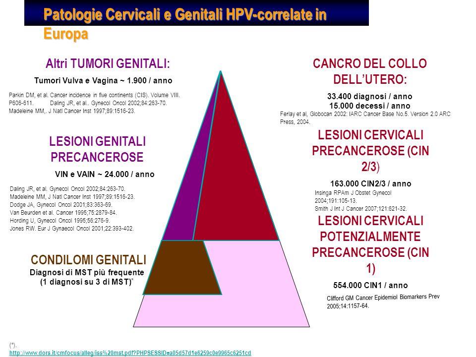 Patologie Cervicali e Genitali HPV-correlate in Europa