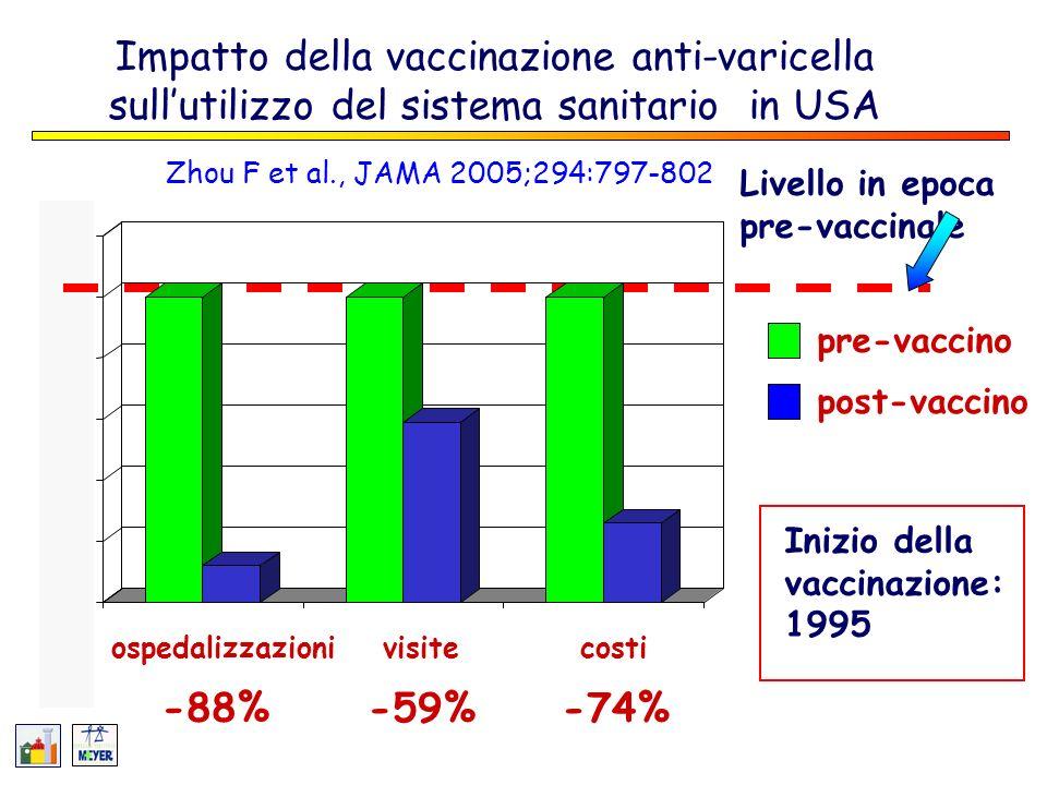 Impatto della vaccinazione anti-varicella sull'utilizzo del sistema sanitario in USA