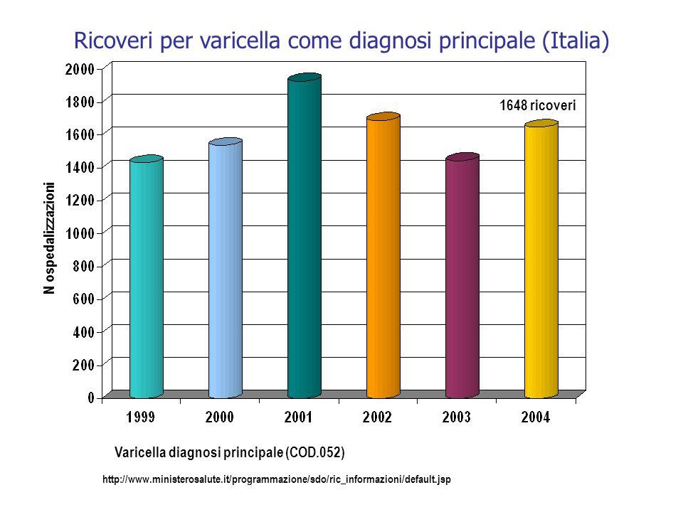 Varicella diagnosi principale (COD.052)