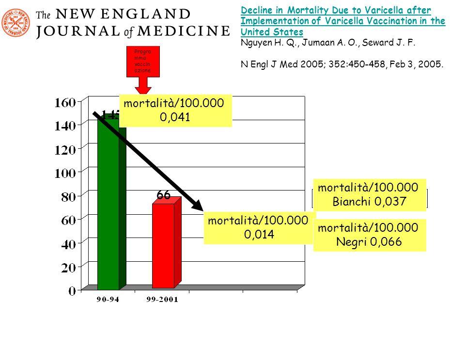 mortalità/100.000 0,041 mortalità/100.000 66 Bianchi 0,037