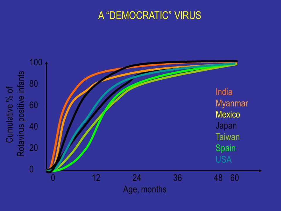 Rotavirus positive infants