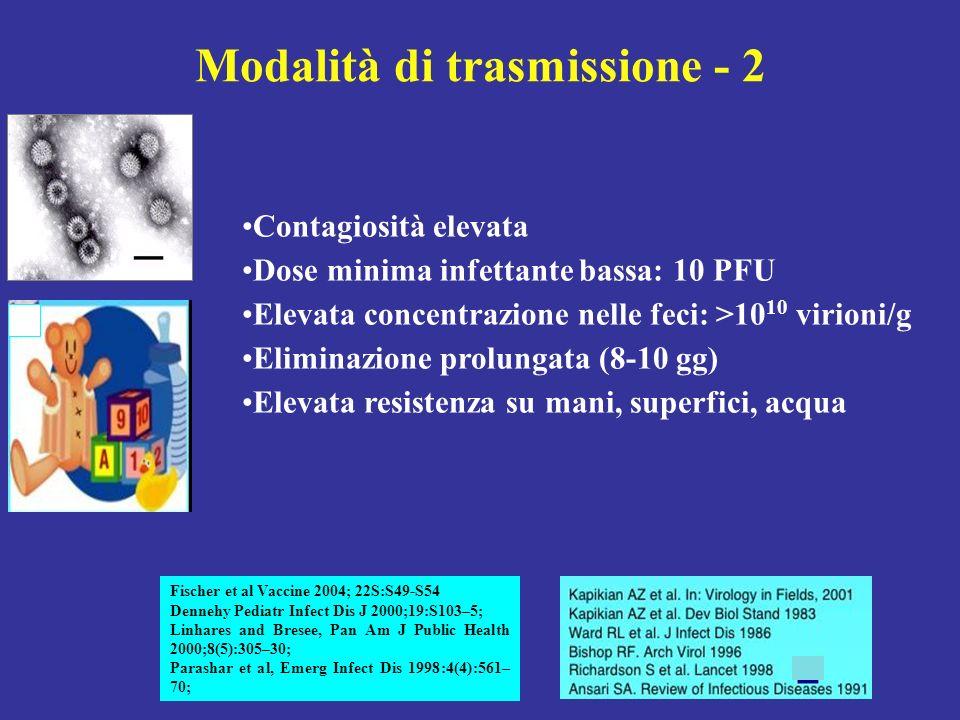 Modalità di trasmissione - 2