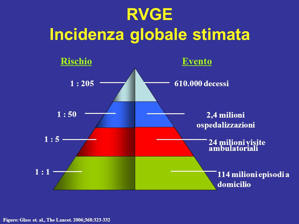 RVGE Incidenza globale stimata