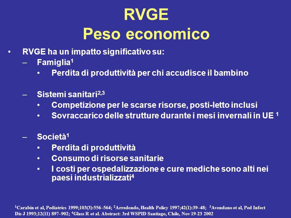 RVGE Peso economico RVGE ha un impatto significativo su: Famiglia1