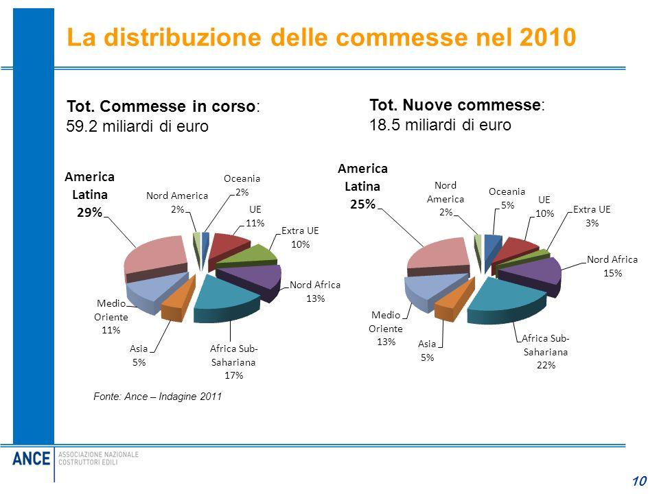 La distribuzione delle commesse nel 2010