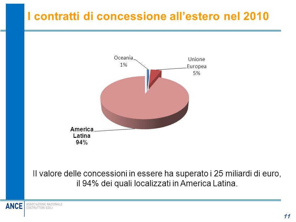 I contratti di concessione all'estero nel 2010