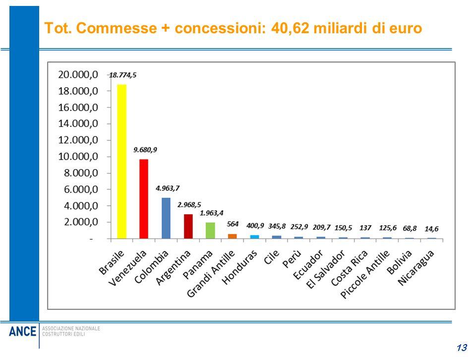 Tot. Commesse + concessioni: 40,62 miliardi di euro