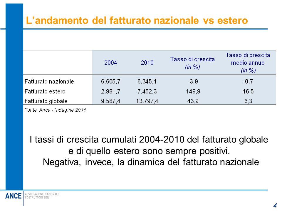 L'andamento del fatturato nazionale vs estero