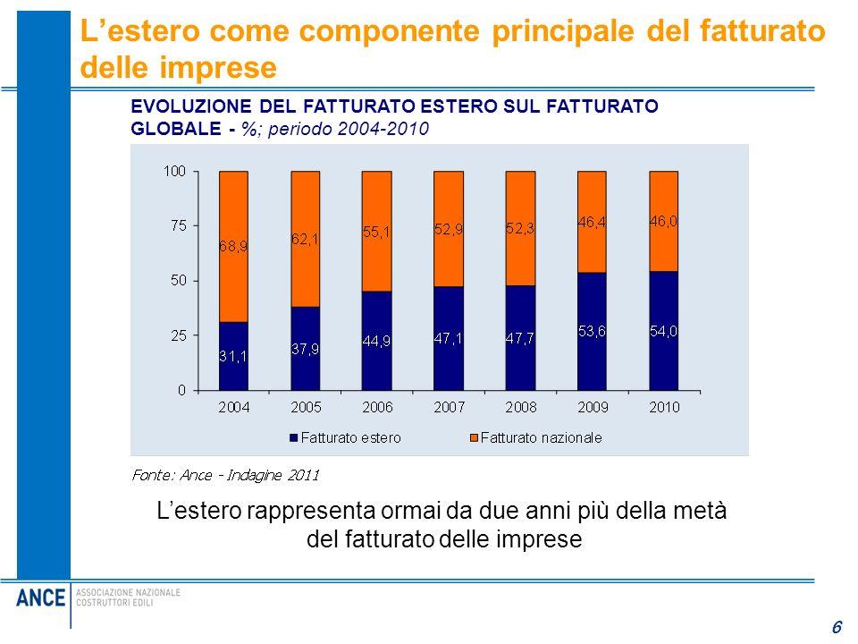 L'estero come componente principale del fatturato delle imprese