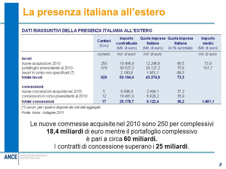 La presenza italiana all'estero