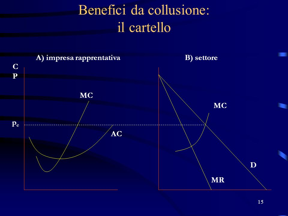 Benefici da collusione: il cartello
