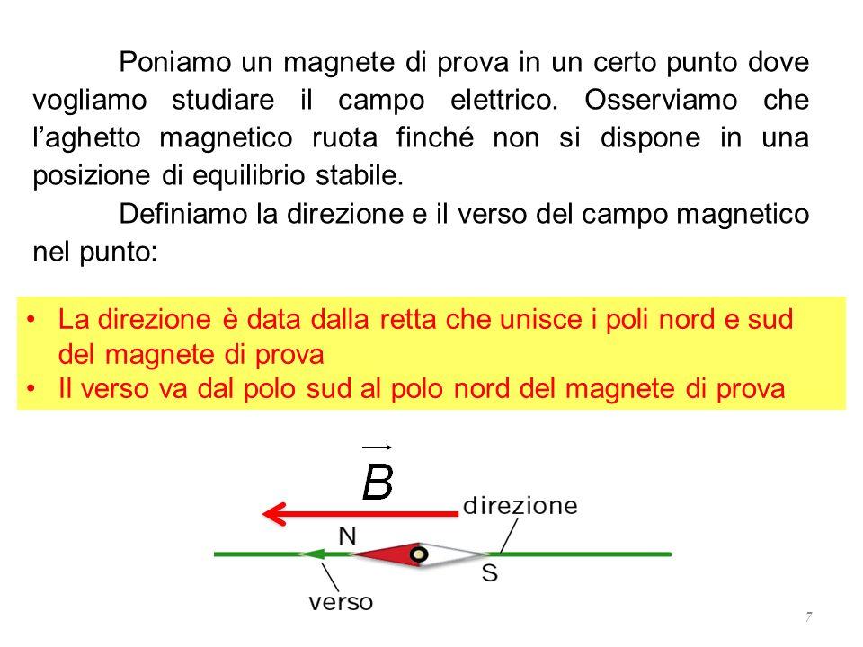 Poniamo un magnete di prova in un certo punto dove vogliamo studiare il campo elettrico. Osserviamo che l'aghetto magnetico ruota finché non si dispone in una posizione di equilibrio stabile.