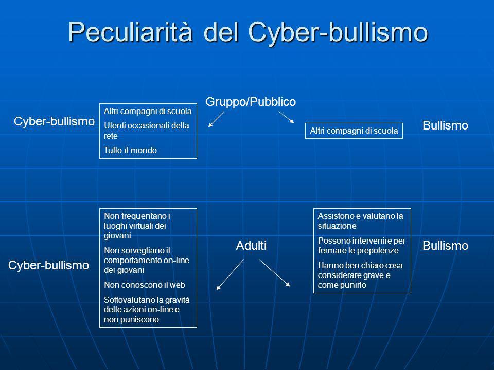 Peculiarità del Cyber-bullismo