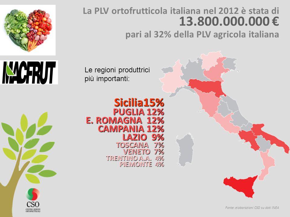 pari al 32% della PLV agricola italiana