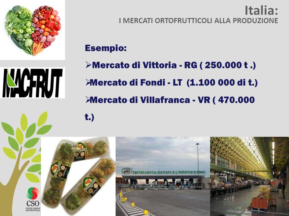 Italia: Esempio: Mercato di Vittoria - RG ( 250.000 t .)