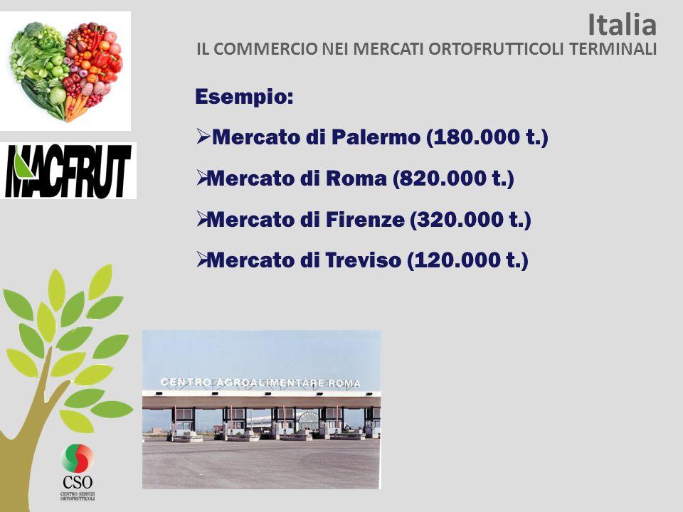 Italia Esempio: Mercato di Palermo (180.000 t.)