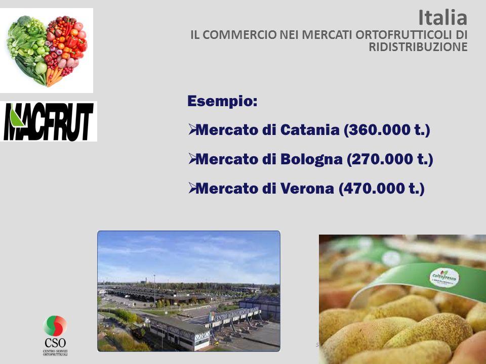Italia Esempio: Mercato di Catania (360.000 t.)