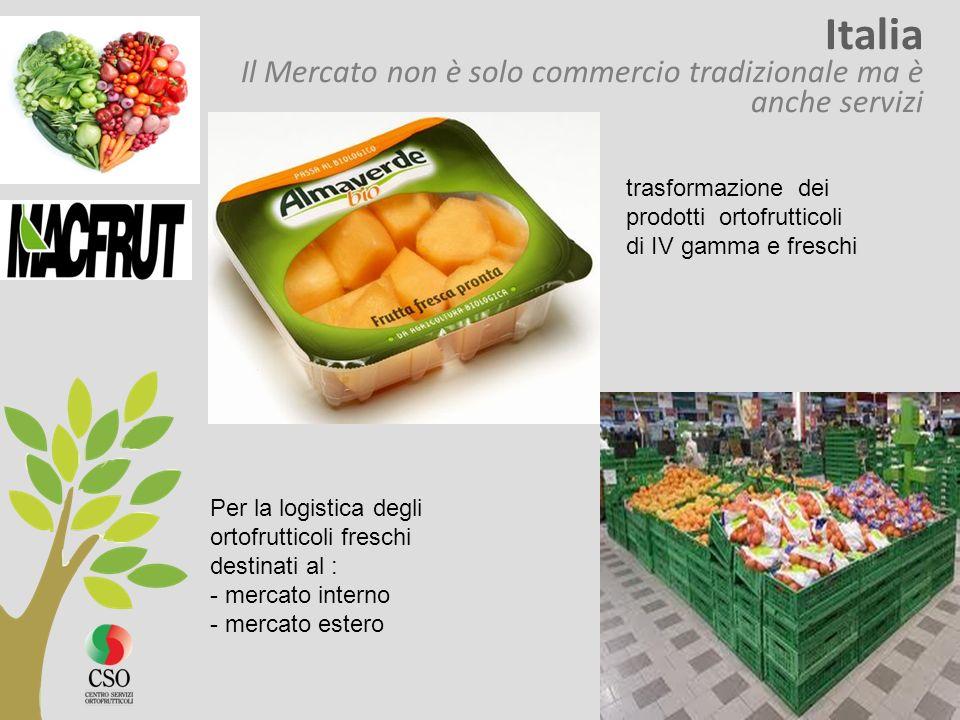 Italia Il Mercato non è solo commercio tradizionale ma è anche servizi