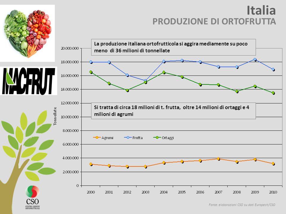 Italia PRODUZIONE DI ORTOFRUTTA